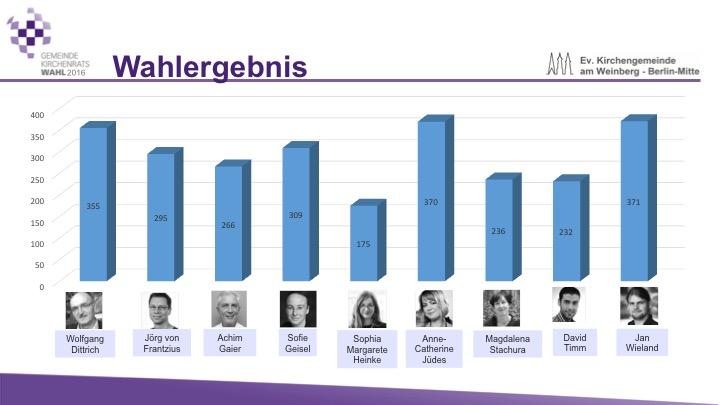 gkr-wahl-2016-stimmen