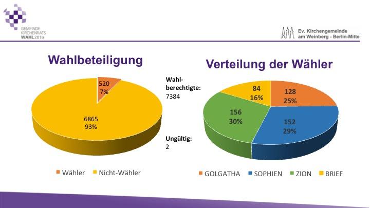 gkr-wahl-2016-wahlbeteiligung